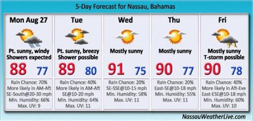 6 Day Forecast For N Au