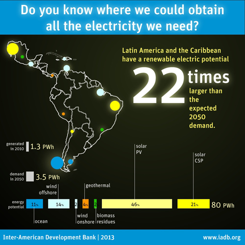 New edition of IDEAS contest seeks proposals to promote innovative energy solutions in Latin America and the Caribbean
