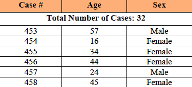 FPO_Cases_-July_29.png