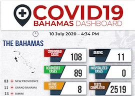 Ministry_of_Health_Dashboard_-_10th_July__2020_1.jpg