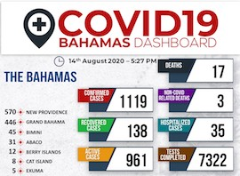 Ministry_of_Health_Dashboard_-_14th_August__2020_1.jpg