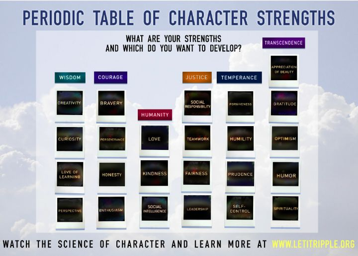 A_periodic_table_of_character_strengths.jpg