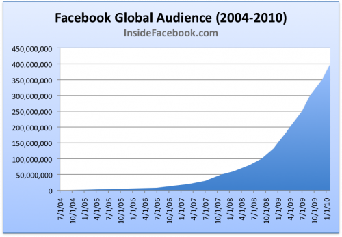 Facebook400Million-500x347.png